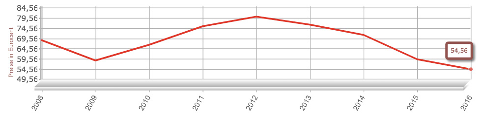 autogaspreise